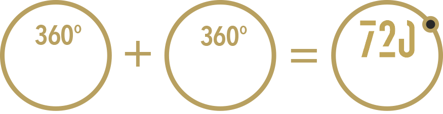 360° thought through concept + 360° performed execution = 720° satisfied customer